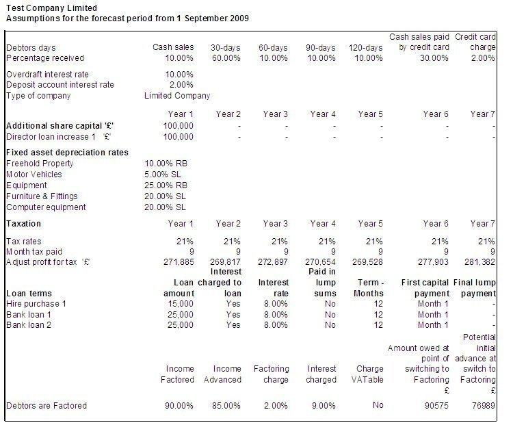 Cash Flow forecast assumptions report