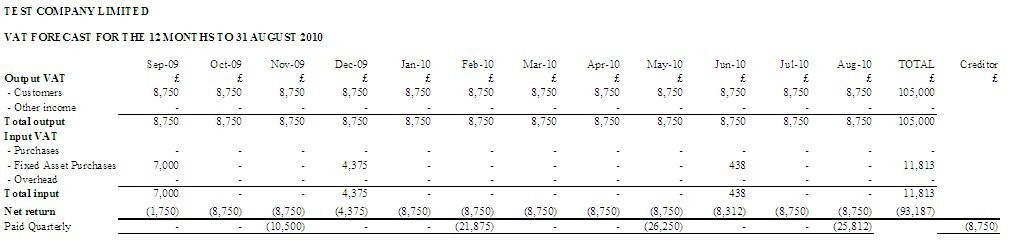 VAT report for cash and profit forecasts