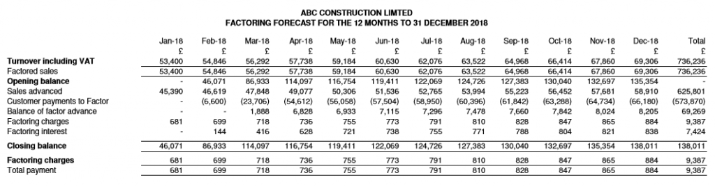 ABC Construction Limited - Forecast factoring report
