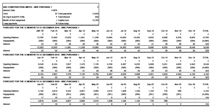 ABC Construction Limited - Forecast loan and hire purchase report