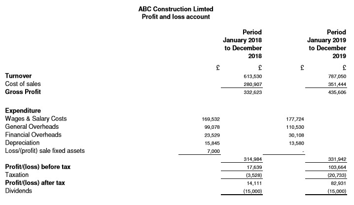ABC Construction Limited - Forecast monthly report