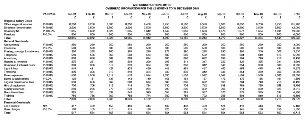 ABC Construction Limited - forecast overhead report